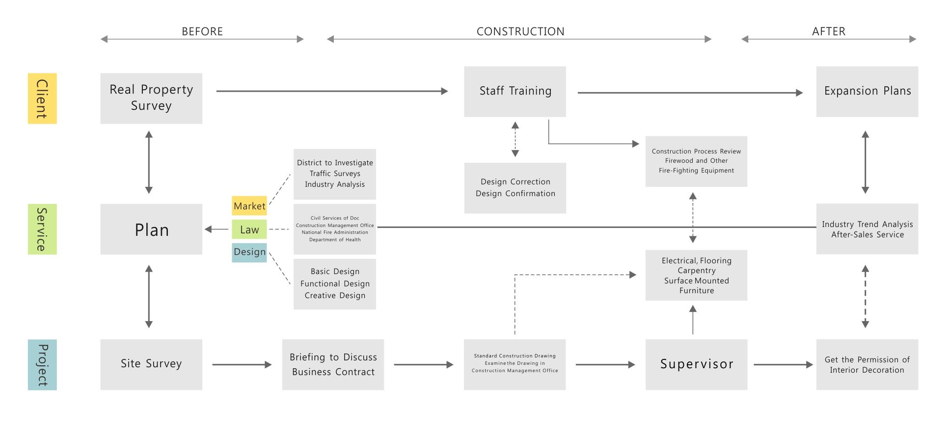Eiffel design design flow chart construction flow chart flowchart of whole plan geenschuldenfo Choice Image